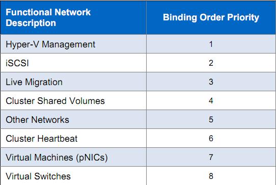 NetworkBinding2