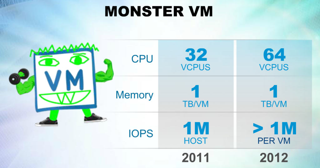 MonsterVM