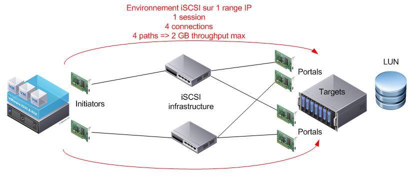 iSCSImultiConnexion