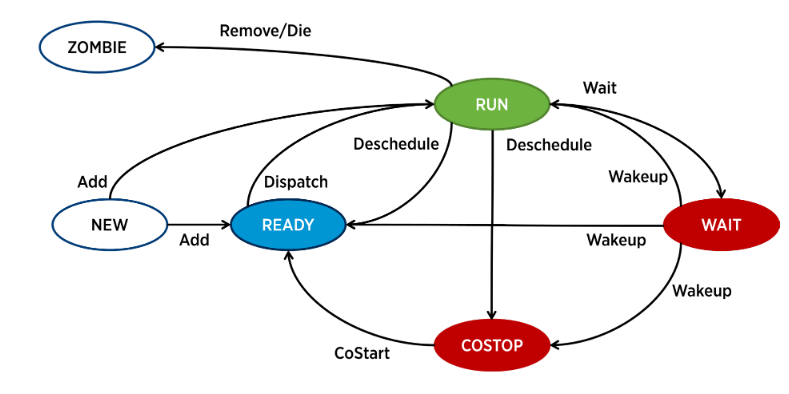 CPU_Schedule_ESXi