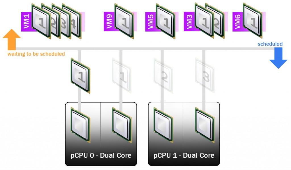 CPUSchedulerEsxi